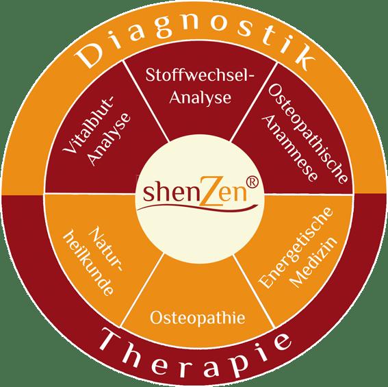 shenZen-Kreis